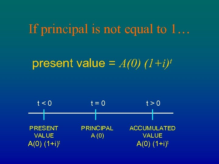 If principal is not equal to 1… present value = A(0) (1+i)t t<0 t=0