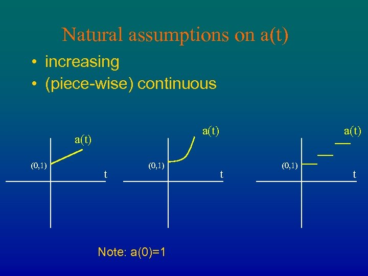 Natural assumptions on a(t) • increasing • (piece-wise) continuous a(t) (0, 1) t (0,