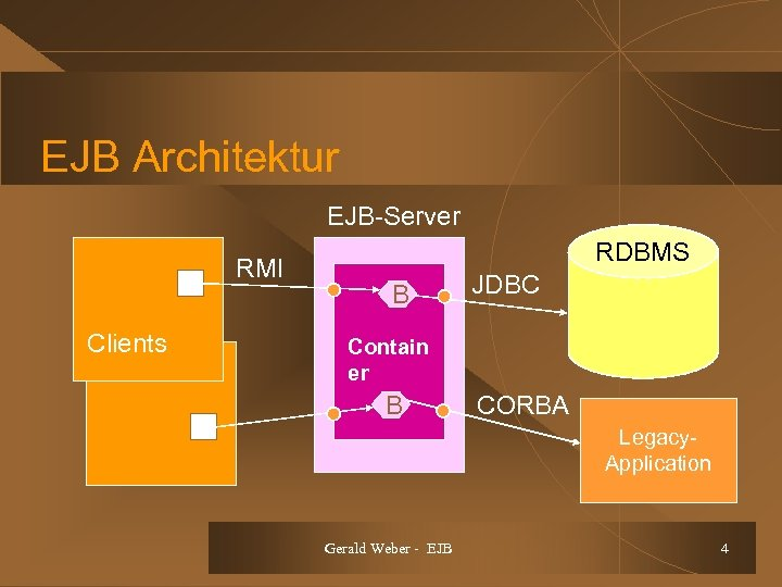 EJB Architektur EJB-Server RMI Clients RDBMS B JDBC Contain er B CORBA Legacy. Application