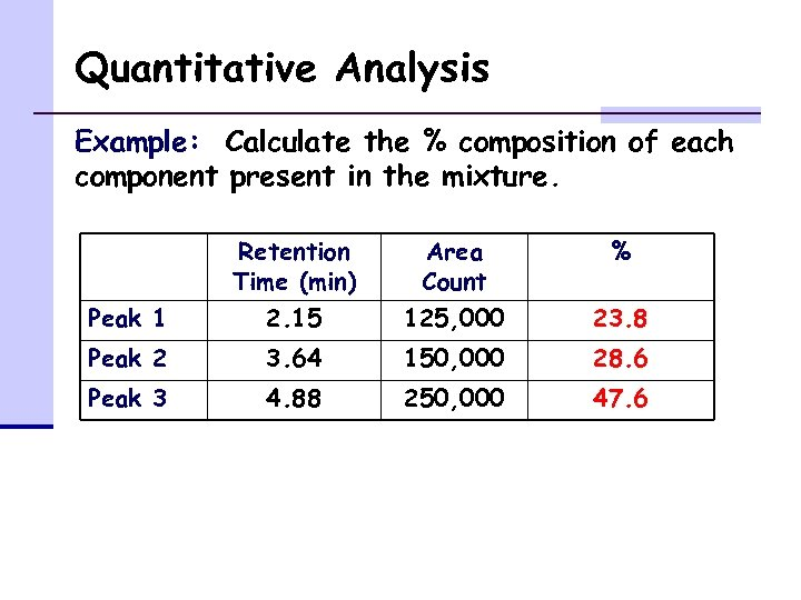 Quantitative Analysis Example: Calculate the % composition of each component present in the mixture.