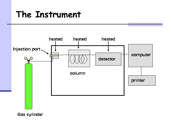 The Instrument heated Injection port detector computer column printer Gas cylinder
