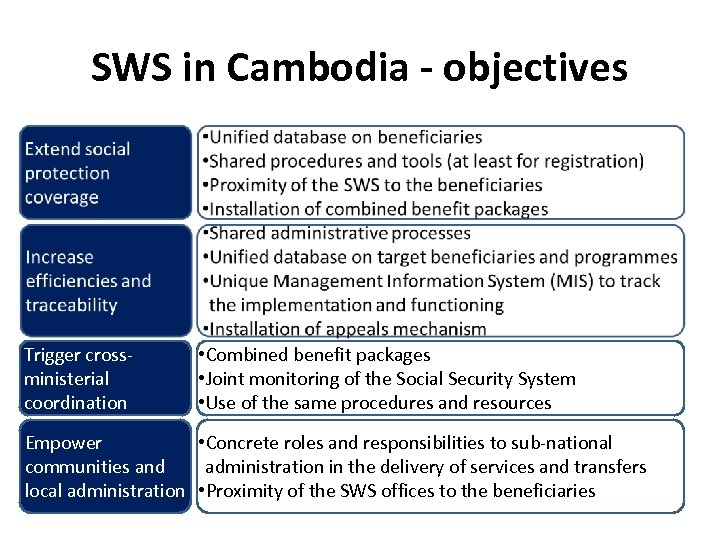 SWS in Cambodia - objectives Trigger crossministerial coordination • Combined benefit packages • Joint