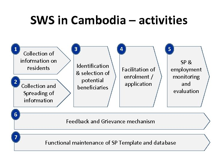 SWS in Cambodia – activities 1 2 6 7 Collection of information on residents