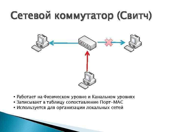 Сетевой коммутатор (Свитч) • Работает на Физическом уровне и Канальном уровнях • Записывает в
