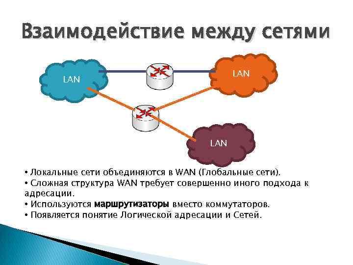 Взаимодействие между сетями LAN LAN • Локальные сети объединяются в WAN (Глобальные сети). •