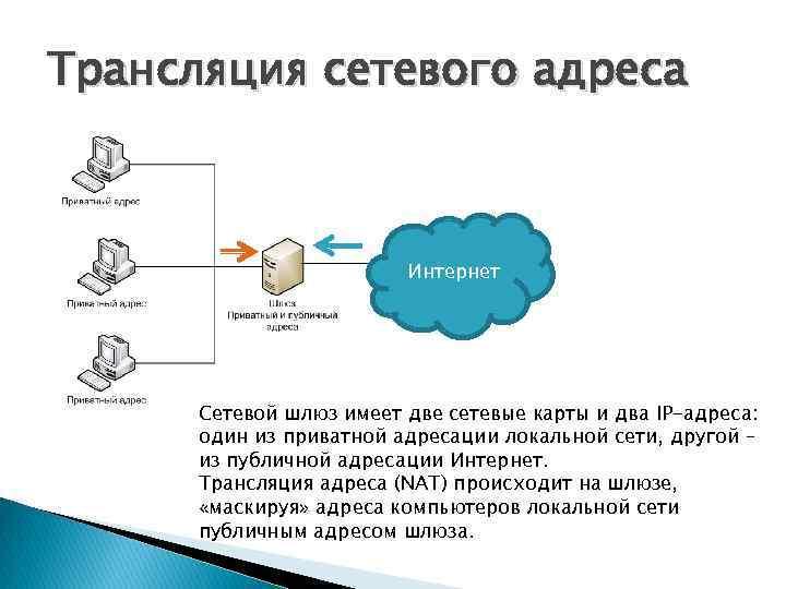 Трансляция сетевого адреса Интернет Сетевой шлюз имеет две сетевые карты и два IP-адреса: один
