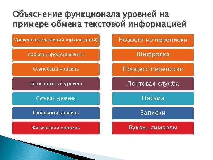 Объяснение функционала уровней на примере обмена текстовой информацией Уровень приложений (прикладной) Новости из переписки