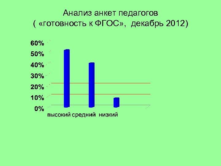Анализ анкет педагогов ( «готовность к ФГОС» , декабрь 2012)