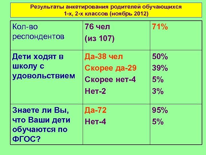 Результаты анкетирования родителей обучающихся 1 -х, 2 -х классов (ноябрь 2012) Кол-во респондентов 76