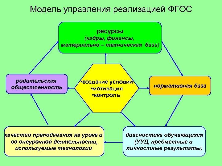 Модель управления реализацией ФГОС ресурсы (кадры, финансы, материально – техническая база) родительская общественность •