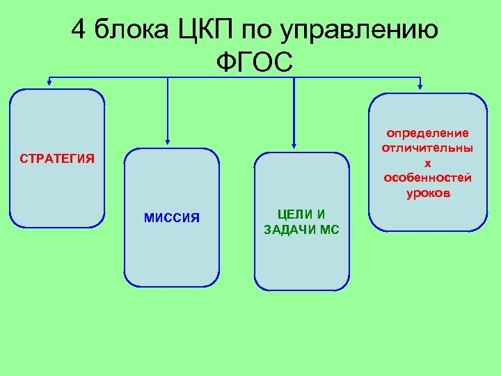 4 блока ЦКП по управлению ФГОС определение отличительны х особенностей уроков СТРАТЕГИЯ МИССИЯ ЦЕЛИ