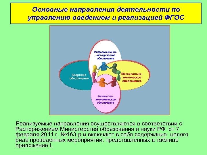 Основные направления деятельности по управлению введением и реализацией ФГОС Реализуемые направления осуществляются в соответствии