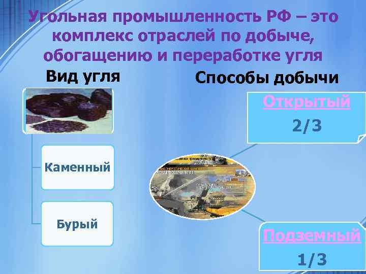Угольная промышленность РФ – это комплекс отраслей по добыче, обогащению и переработке угля Вид