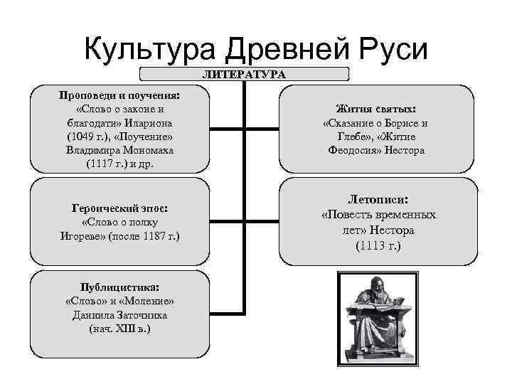 этого культура древней руси в картинках оставил нам
