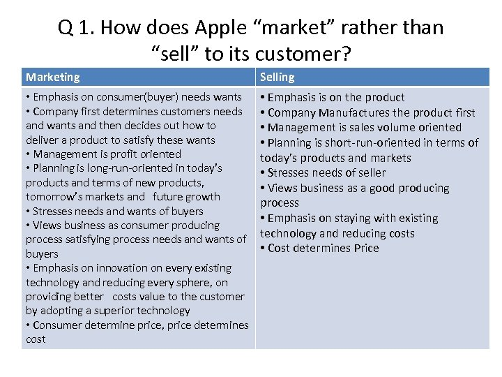 "Q 1. How does Apple ""market"" rather than ""sell"" to its customer? Marketing Selling"