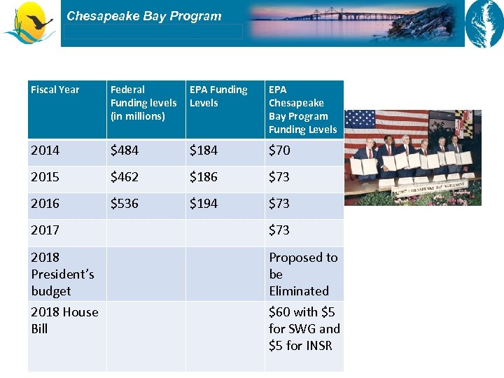 Chesapeake Bay Program Histor y Fiscal Year Federal Funding levels (in millions) EPA Funding