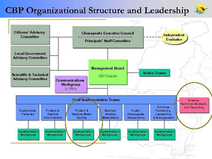 CBP Organizational Structure and Leadership Citizens' Advisory Committee Chesapeake Executive Council Independent Evaluator Principals'