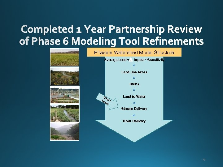 Phase 6 Watershed Model Structure Average Load + Inputs * Sensitivity * Land Use