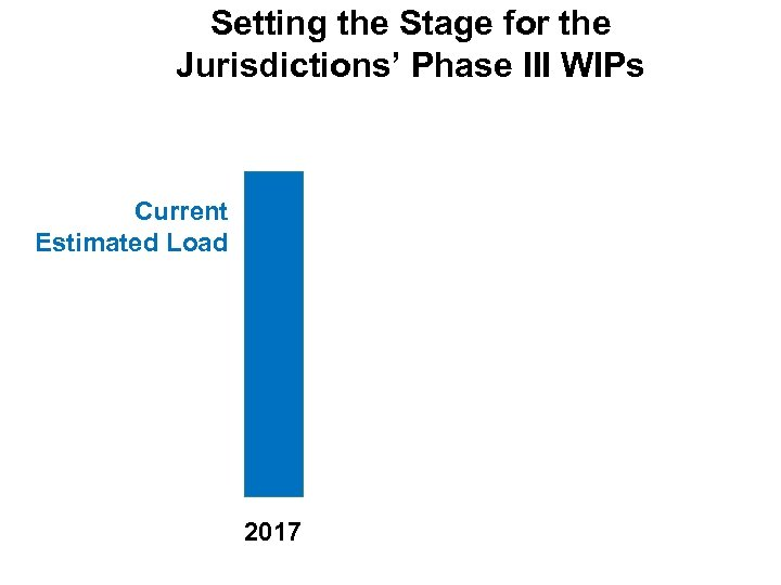 Setting the Stage for the Jurisdictions' Phase III WIPs Current Estimated Load 2017