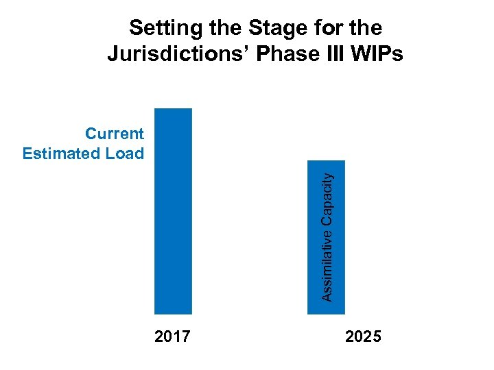 Setting the Stage for the Jurisdictions' Phase III WIPs Assimilative Capacity Current Estimated Load