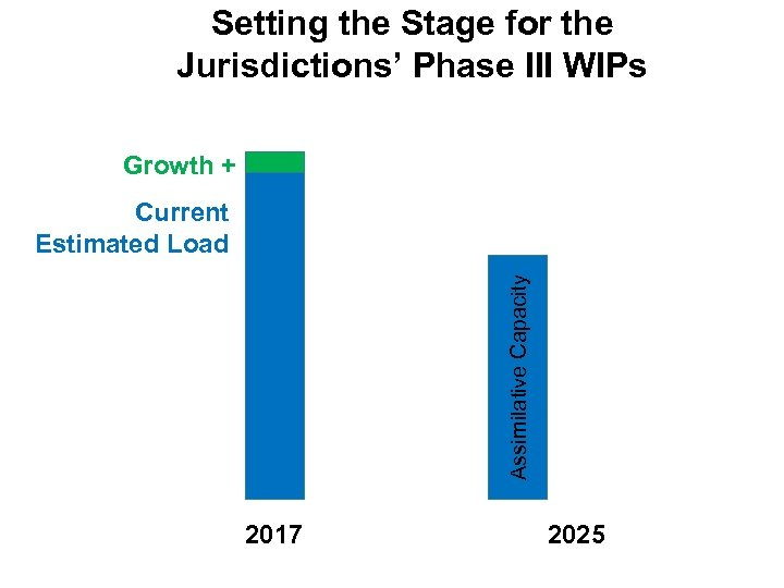 Setting the Stage for the Jurisdictions' Phase III WIPs Growth + Assimilative Capacity Current