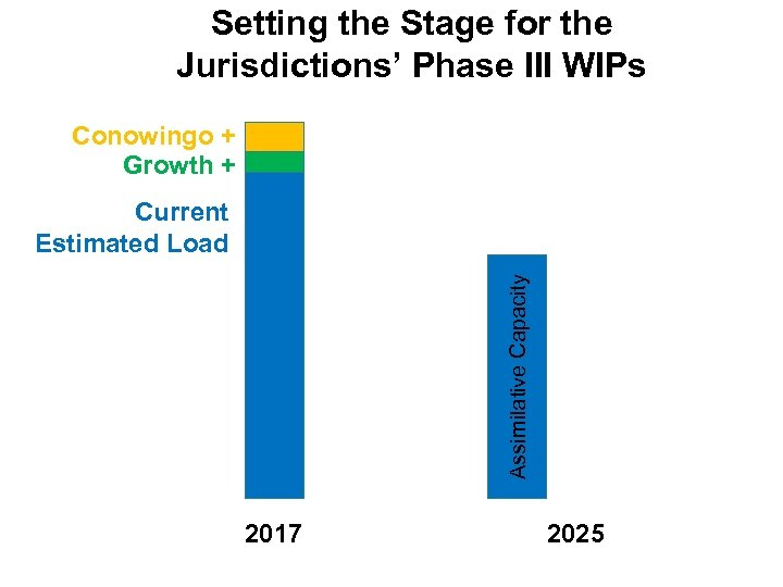 Setting the Stage for the Jurisdictions' Phase III WIPs Conowingo + Growth + Assimilative
