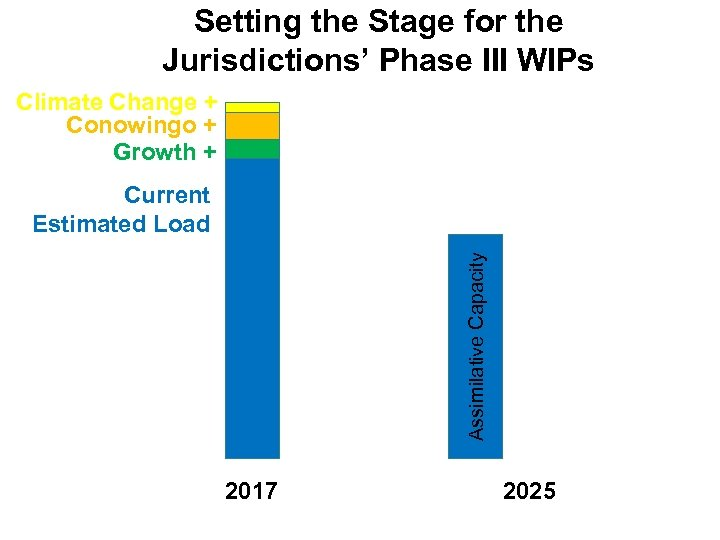 Setting the Stage for the Jurisdictions' Phase III WIPs Climate Change + Conowingo +
