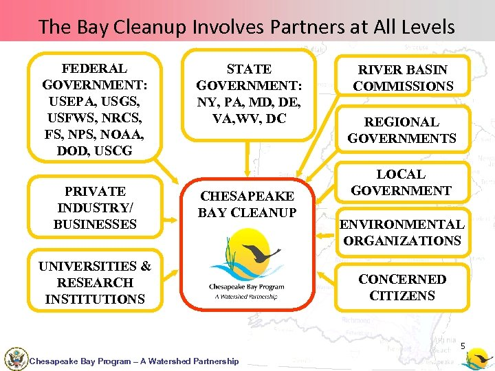 The Bay Cleanup Involves Partners at All Levels FEDERAL GOVERNMENT: USEPA, USGS, USFWS, NRCS,
