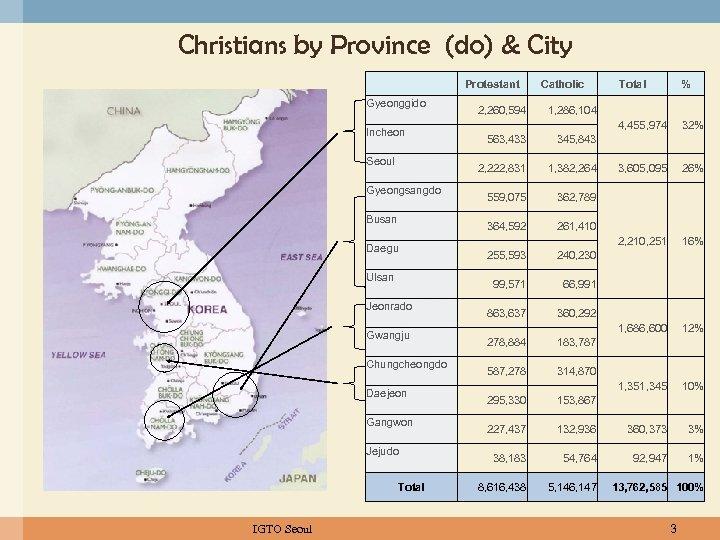 Christians by Province (do) & City   Gyeonggido Catholic Busan Daegu Ulsan Jeonrado Gwangju