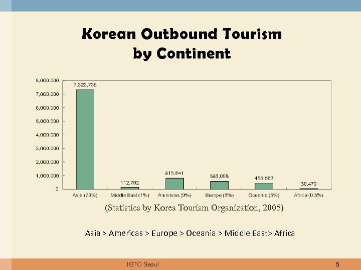 Korean Outbound Tourism by Continent (Statistics by Korea Tourism Organization, 2005) Asia > Americas
