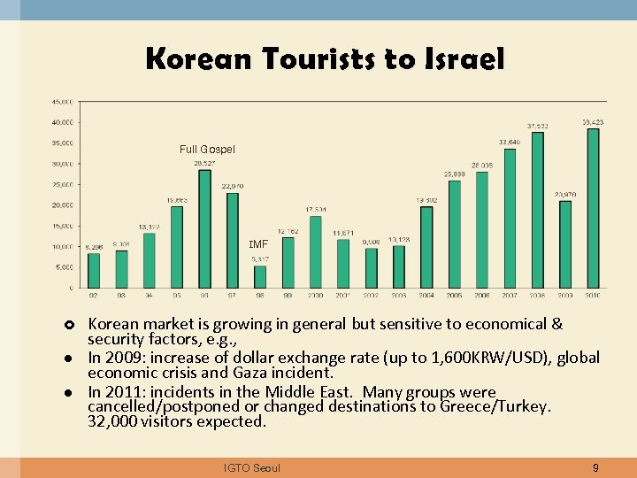Korean Tourists to Israel Full Gospel IMF l l Korean market is growing in