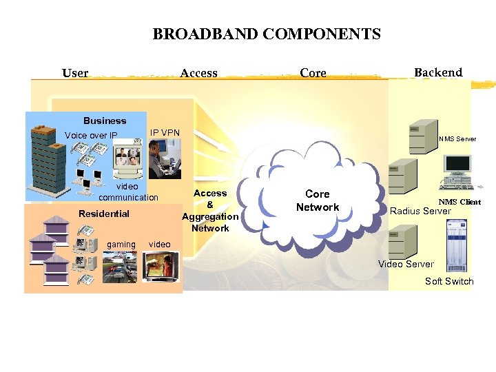 BROADBAND COMPONENTS User Access Core Backend Business Voice over IP IP VPN video communication