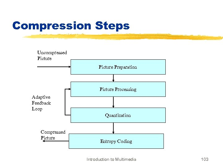 Compression Steps Uncompressed Picture Preparation Picture Processing Adaptive Feedback Loop Quantization Compressed Picture Entropy