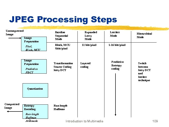 JPEG Processing Steps Uncompressed Image Preparation Pixel, Block, MCU Image Preparation Prediction FDCT Baseline