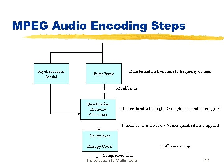 MPEG Audio Encoding Steps Psychoacoustic Model Filter Bank Transformation from time to frequency domain
