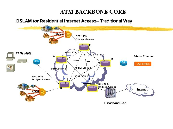 ATM BACKBONE CORE DSLAM for Residential Internet Access– Traditional Way x. DSL RFC 1483