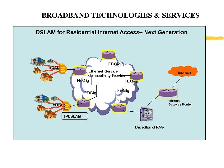 BROADBAND TECHNOLOGIES & SERVICES DSLAM for Residential Internet Access– Next Generation x. DSL FE/Gig