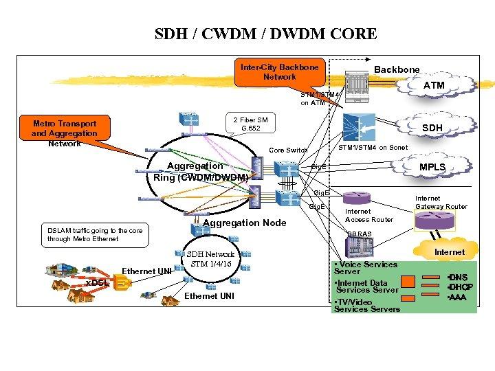 SDH / CWDM / DWDM CORE Inter-City Backbone Network Backbone ATM STM 1/STM 4