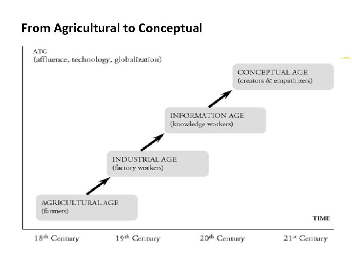 From Agricultural to Conceptual sps 08042010 31