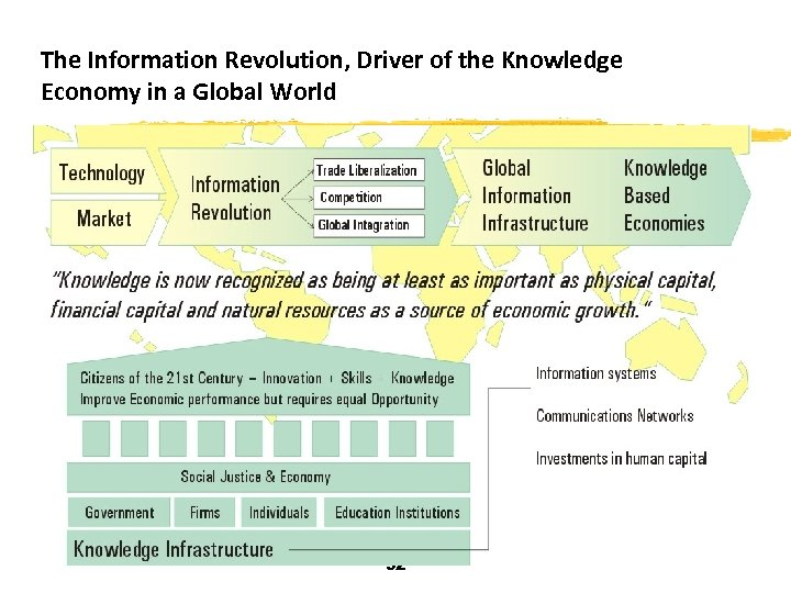 The Information Revolution, Driver of the Knowledge Economy in a Global World 32