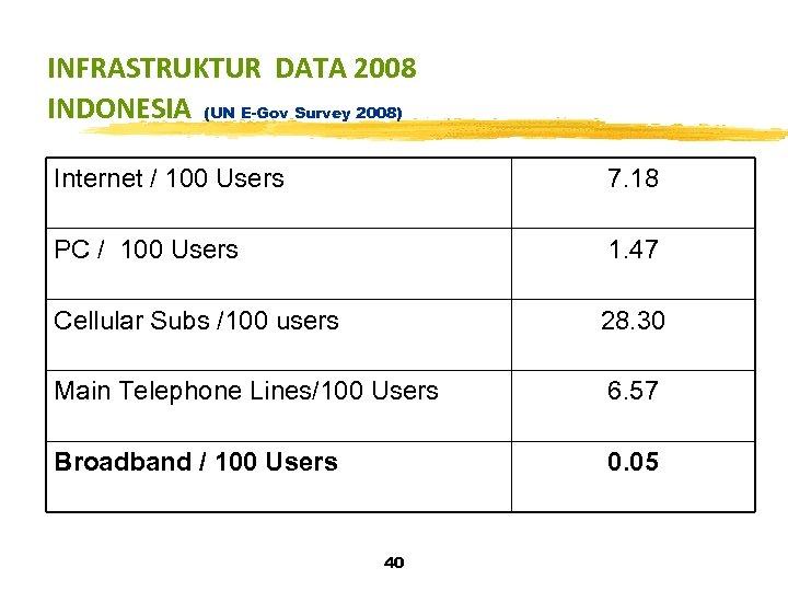 INFRASTRUKTUR DATA 2008 INDONESIA (UN E-Gov Survey 2008) Internet / 100 Users 7. 18