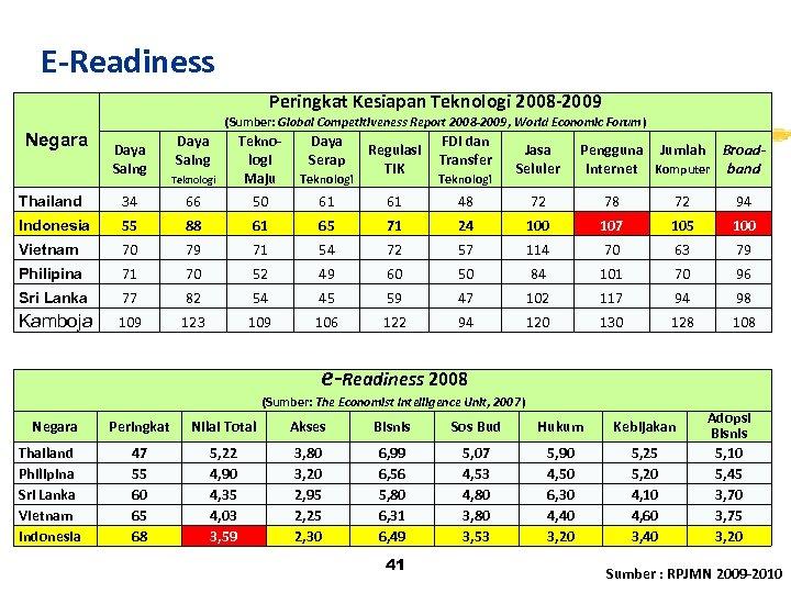 E-Readiness Peringkat Kesiapan Teknologi 2008 -2009 Negara (Sumber: Global Competitiveness Report 2008 -2009, World