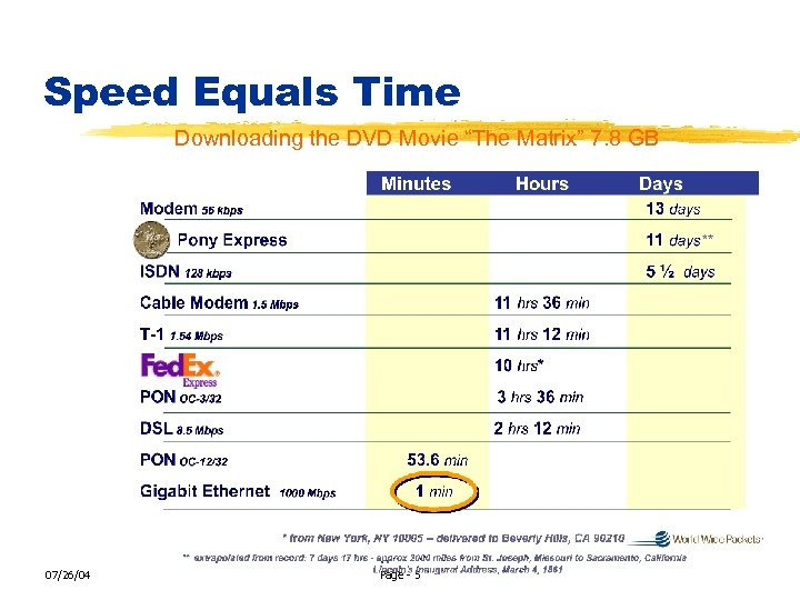"""Speed Equals Time Downloading the DVD Movie """"The Matrix"""" 7. 8 GB 07/26/04 Page"""