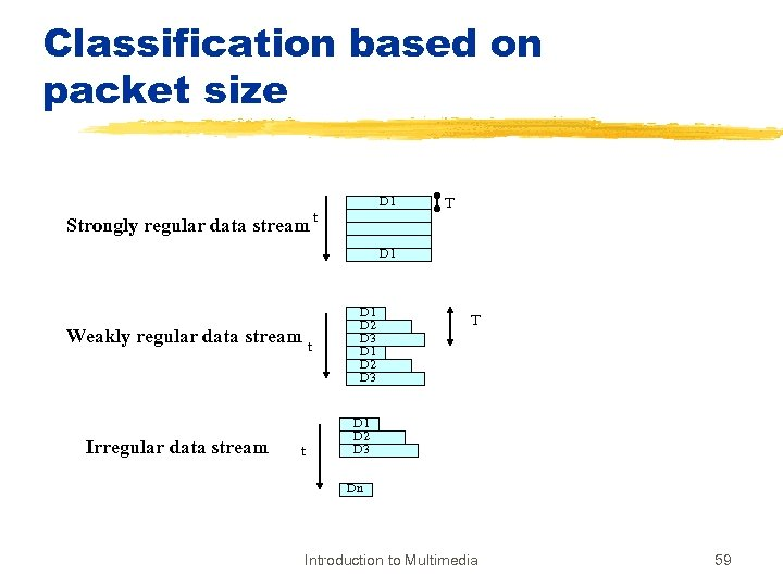 Classification based on packet size Strongly regular data stream D 1 t T D