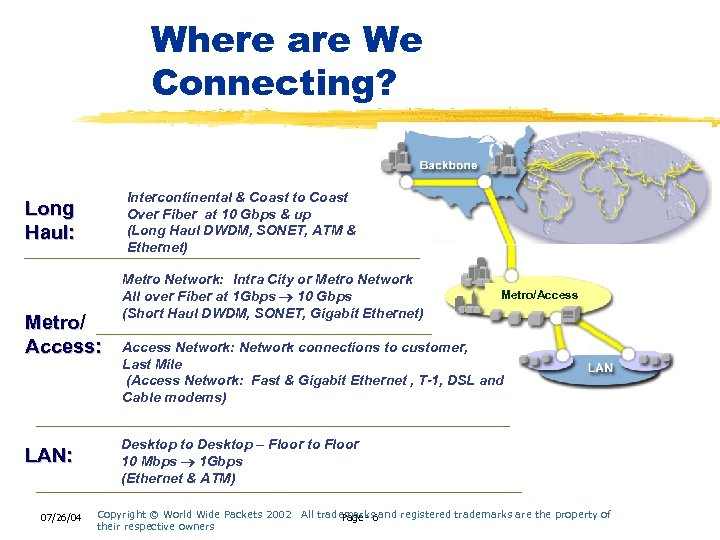 Where are We Connecting? New World (Wide Packets) Order Long Haul Intercontinental & Coast