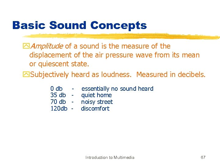 Basic Sound Concepts y. Amplitude of a sound is the measure of the displacement