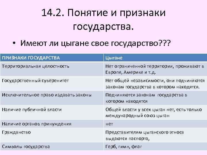 14. 2. Понятие и признаки государства. • Имеют ли цыгане свое государство? ? ?