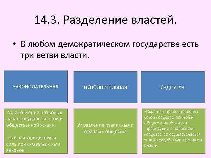 14. 3. Разделение властей. • В любом демократическом государстве есть три ветви власти. ЗАКОНОДАТЕЛЬНАЯ