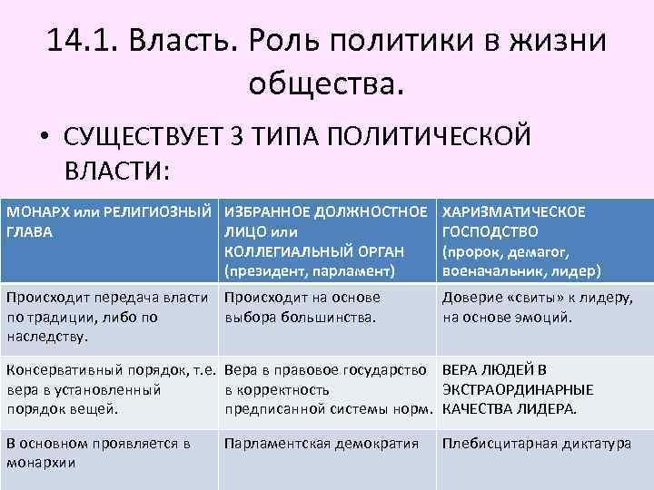 14. 1. Власть. Роль политики в жизни общества. • СУЩЕСТВУЕТ 3 ТИПА ПОЛИТИЧЕСКОЙ ВЛАСТИ: