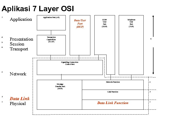 Aplikasi 7 Layer OSI 7 6 5 4 Application Part (AP) Presentation Session Transport